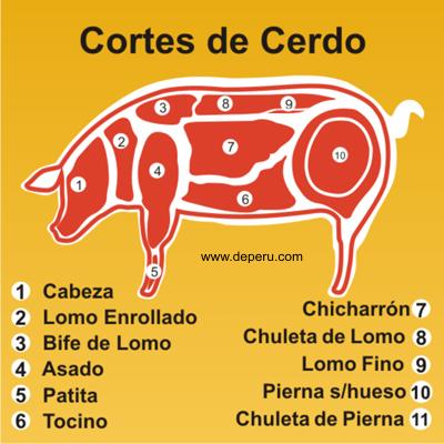 Cortes_cerdo