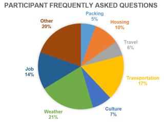 Orientation FAQs graph